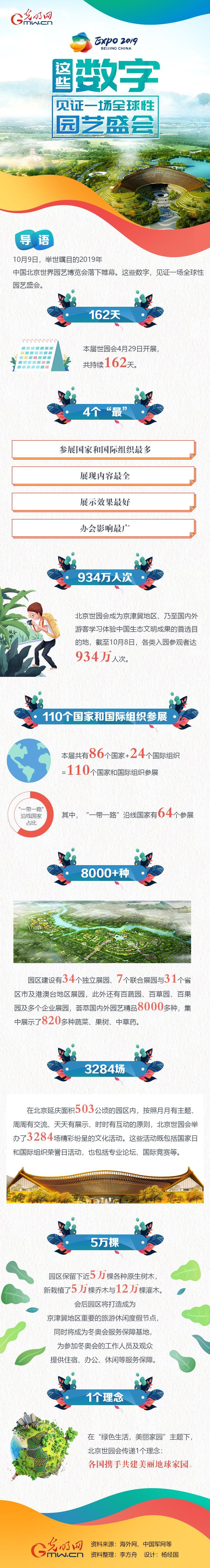 图解:这些数字,见证一场全球性园艺盛会