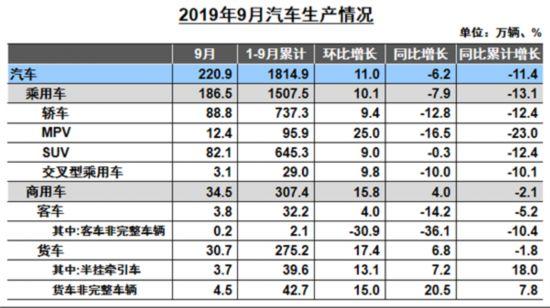 根据中国汽车工业协会数据显示