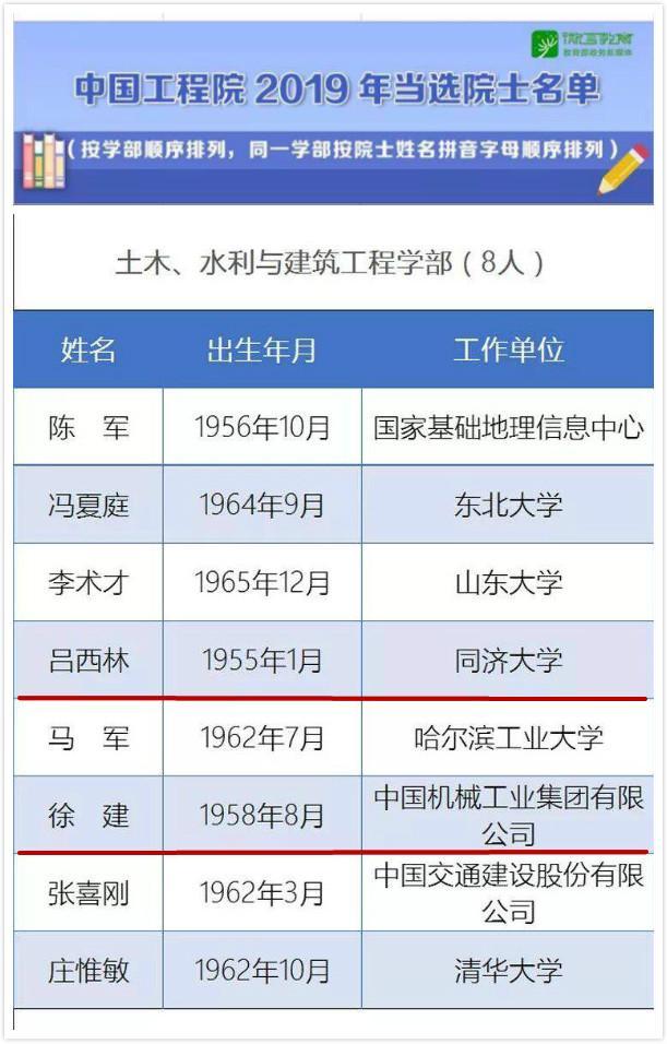 权威公布!西安建筑科技大学2位校友当选中国工程院院士