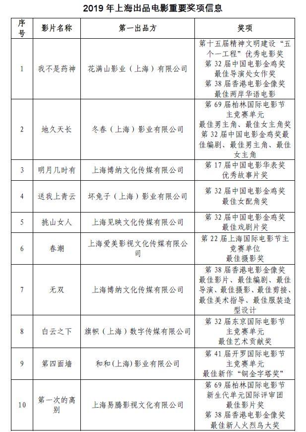 """2019上海电影年终""""报告"""""""