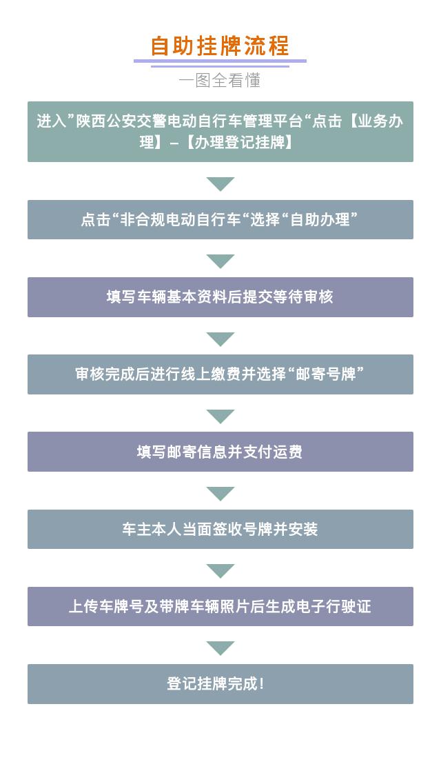 陕西省电动自行车自助挂牌功能上线  号牌可邮寄到家