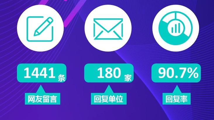 民生热线8月问政报告:六地回复率100% 渭南多条留言未回复