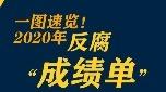 """巩固发展压倒性胜利,2020反腐""""成绩单""""来了"""
