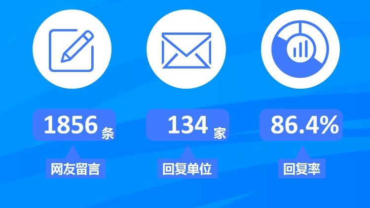 民生热线2月问政报告:241条留言有回复 5地区回复率100%