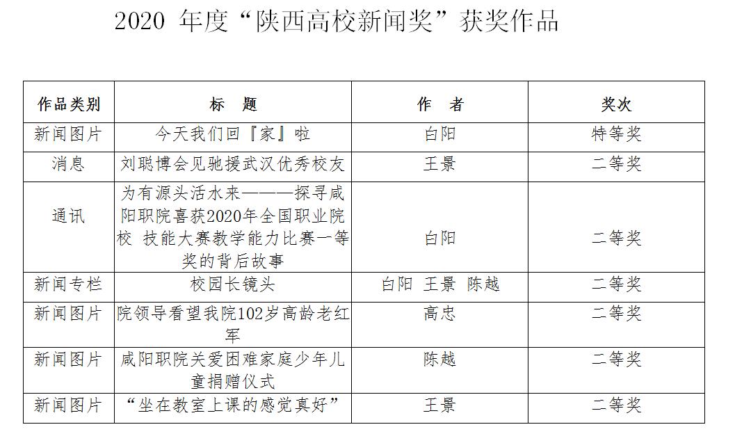 《咸阳职院》报7件作品荣获2020年陕西高校新闻奖