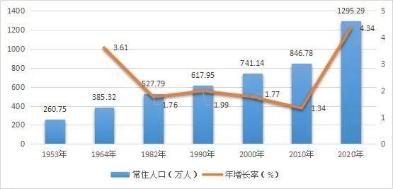 人口年均增长率怎么算_年均增长率