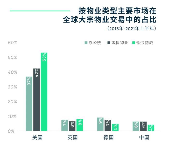 研究报告指前三季度中国商业地产租赁需求创新高
