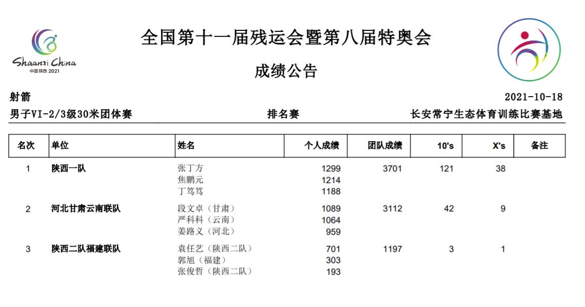 陕西夺得射箭项目男子VI-2/3级30米团体赛金牌