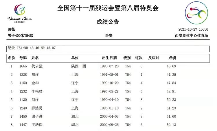 陕西选手代云强获得男子400米T54级金牌!