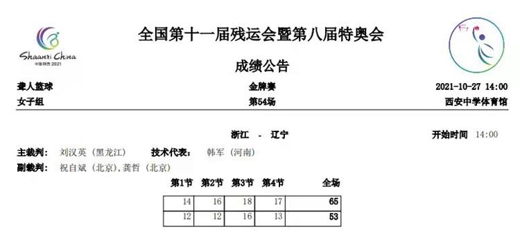 浙江队夺得聋人篮球项目女子组金牌
